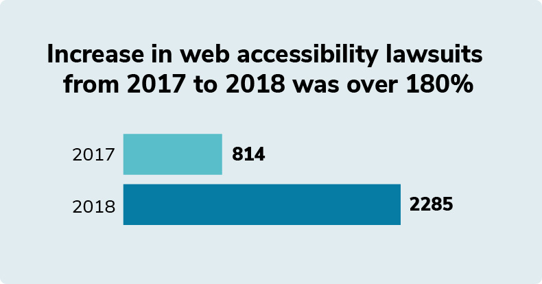 Graphic showing the increase in web accesibility lawsuits from 2017 to 2018 was over 180%